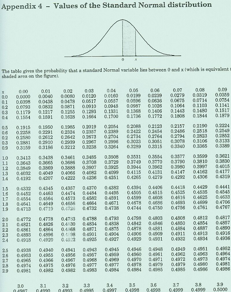 Deep definition of the normal distribution