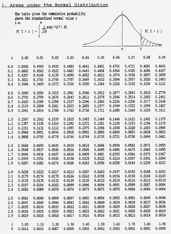 Standard Normal Distribution Table standard normal table related ...