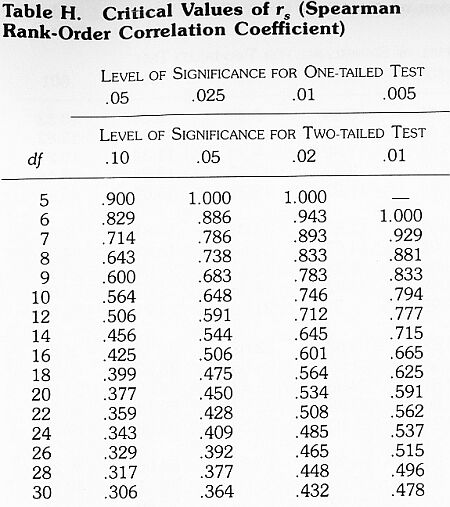 Spearman rank tables of significance the student room for Pearson r table of significance